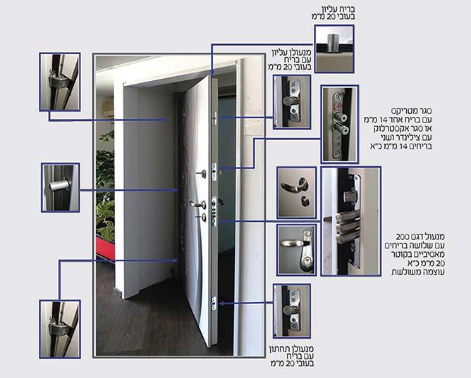 דלת כניסה קו אפס מפרט